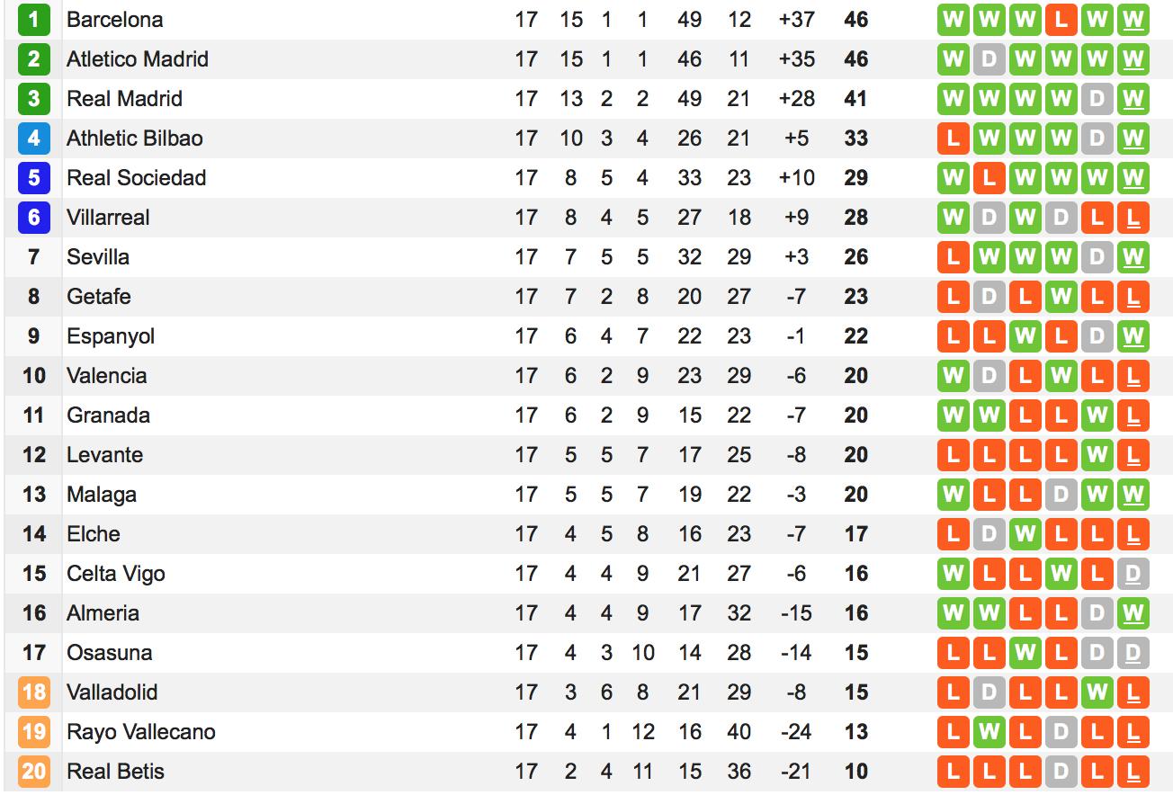 2 spanische liga tabelle
